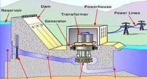 Irrigation and Hydropower of Bihar