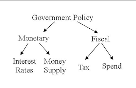 Bihar Public Finance and fiscal Policy