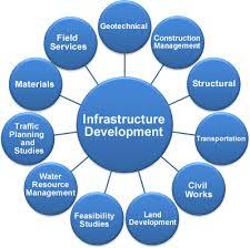 Infrastructure of Bihar 2