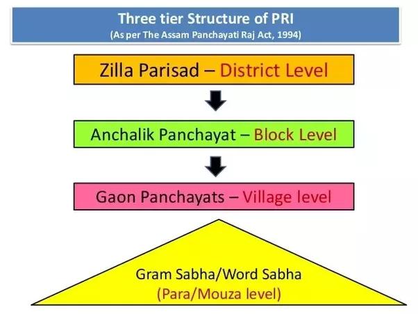 Essay on the Panchayati Raj in India