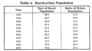 Age structure, sex ratio and Rural-Urban composition of India