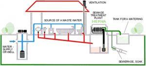 Sanitation and Water Disposal